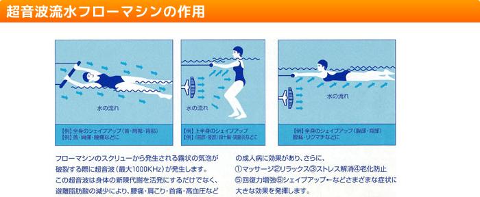 超音波流水フローマシンの作用